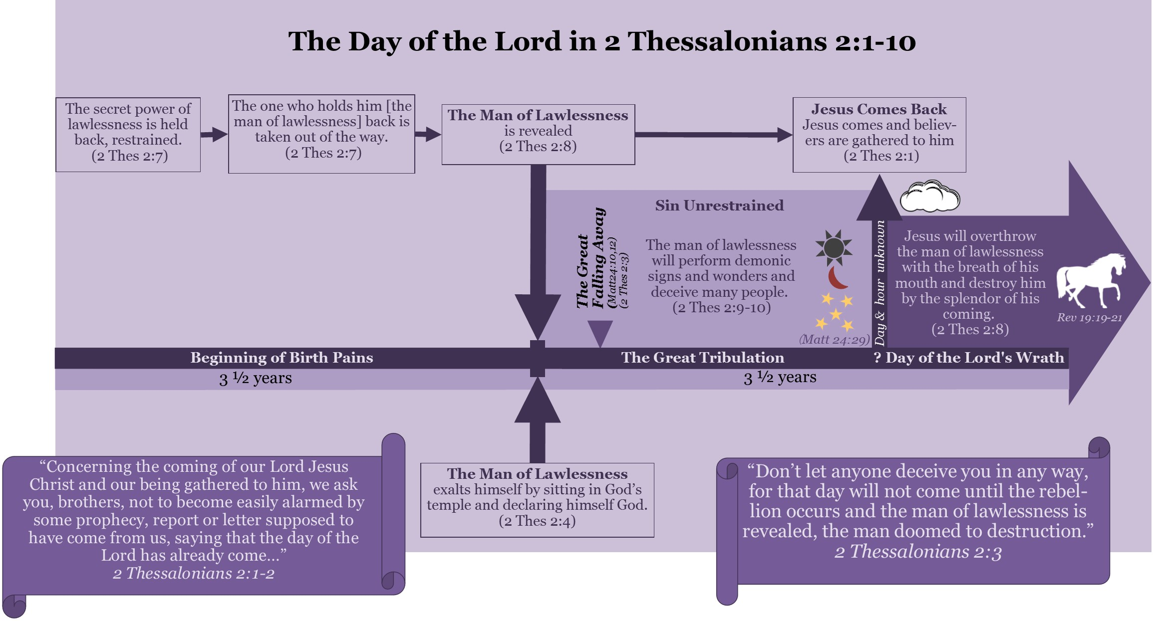 Thessalonians  The Rapture Will Not Take Place Until  Pre