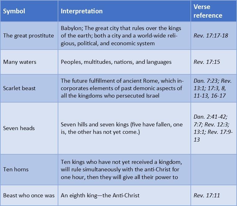 Symbols And Interpretation In Revelation 17 Pre Wrath Resource Center